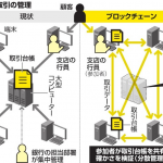 三菱東京UFJが仮想通貨(暗号通貨)を発行予定